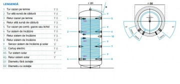 Poza Rezervor de acumulare/Puffer cu doua serpentine Lam Bollitori PSR2 1000 - 1000 litri cu izolatie 100 mm. Poza 4009
