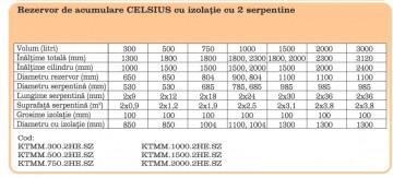 Poza Rezervor de acumulare/Puffer CELSIUS 500 litri cu izolatie si doua serpentine metalice